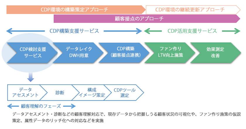 CDP検討支援サービスの概要